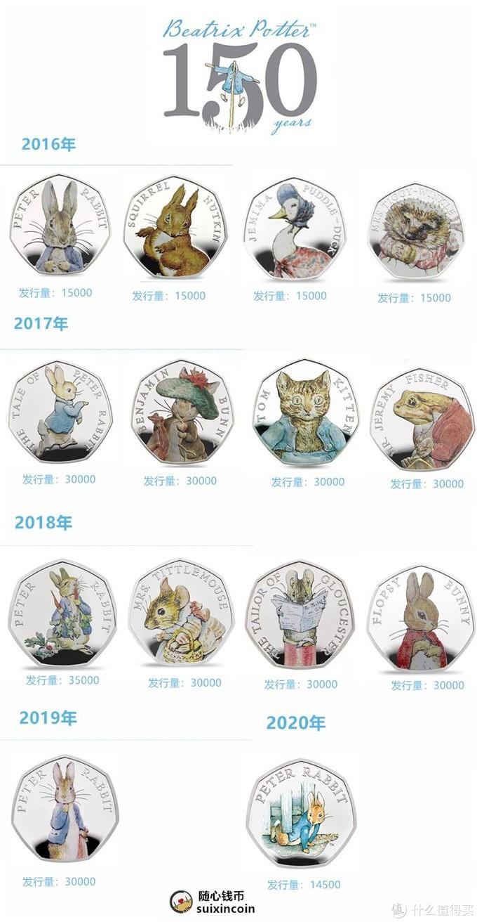 【新币赏析】2020年英国发行彼得兔系列钱币赏析【最后一枚】