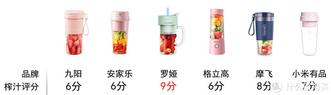 硬核实测,六款便携榨汁机助你夏日缤纷果汁