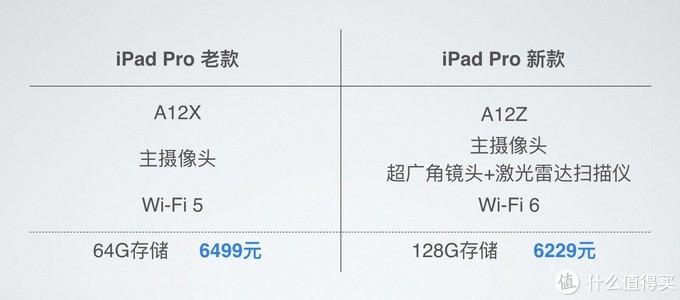 为什么说2020新版的iPadPro和MacBookAir是良心产品?