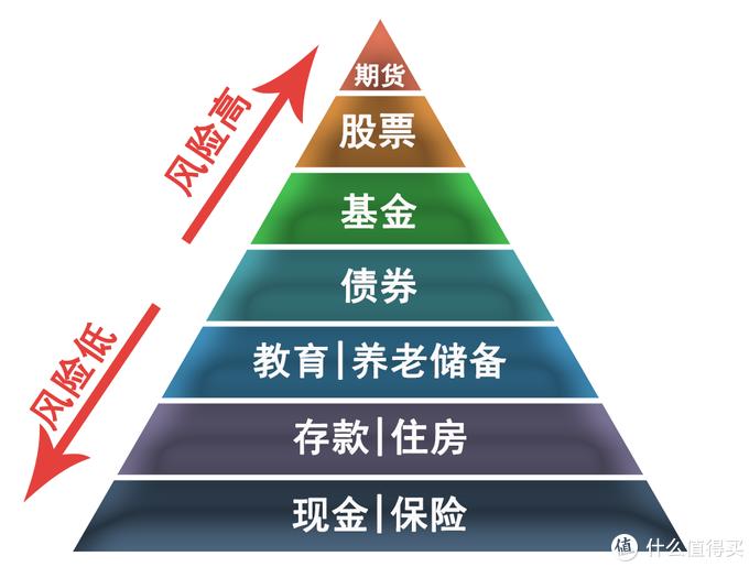 投资金字塔