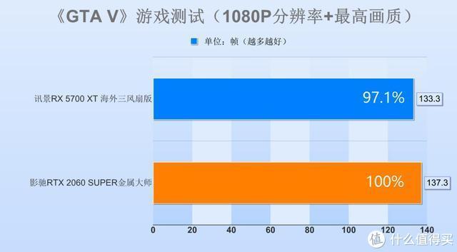 3000预算买显卡,买2060SUPER还是5700XT?