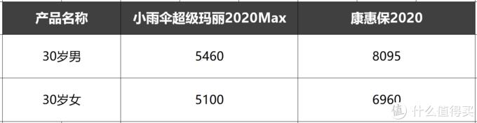 超级玛丽2020Max对比康惠保2020,谁才是重疾险的性价比之王?