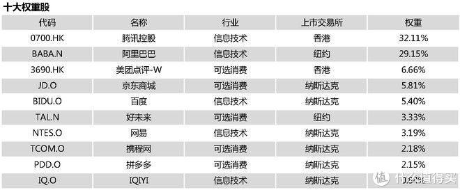 腾讯、阿里、美团、京东…… 中概互联网指数基金投资价值与估值分析
