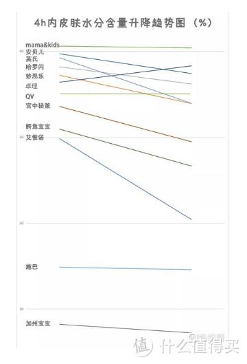 (图为1h与4h内皮肤水分变化趋势图)