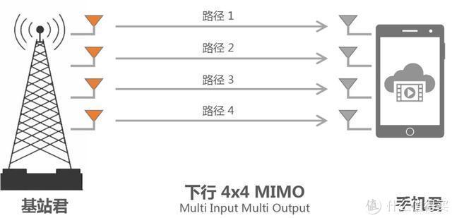 通俗易懂了解天线之于5G手机的重要性影响!