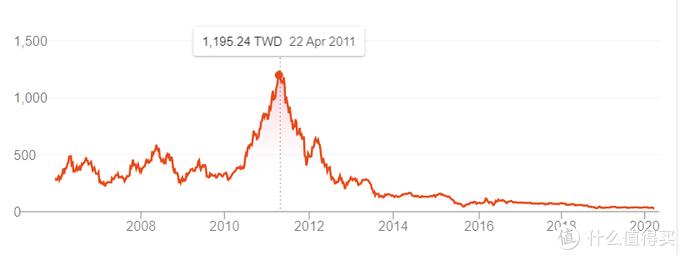 HTC 2016年前后稍微有些起色,然而还是一路下跌