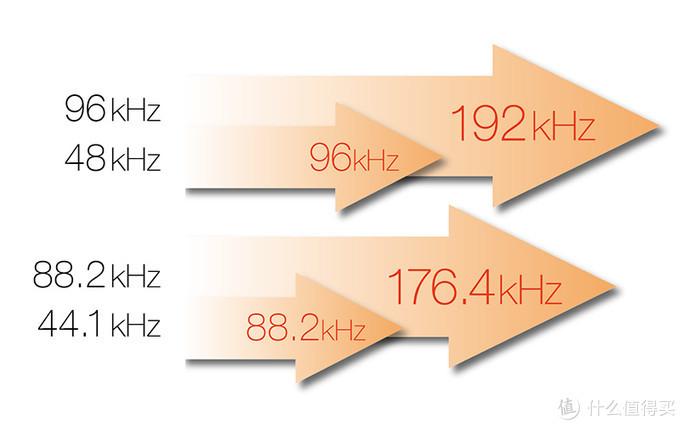 一倍提升,受制于DAC型号,最高解码192khz,没关系足够用