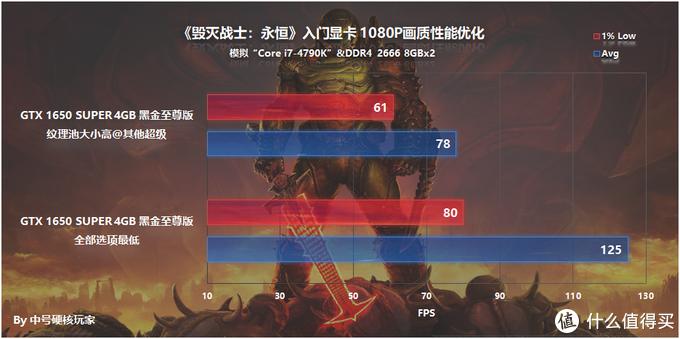 《毁灭战士:永恒》—优化极佳,2080 Ti能跑300帧