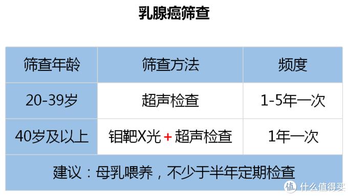 深圳地区免费名额,一起筛查癌症去!