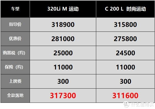 宝马3系:优惠12个点,买320Li M的占40%
