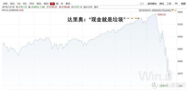 桥水达里奥重磅发声!全球企业将损失半个美国GDP