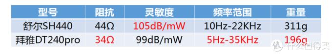 重量上DT240pro更轻便,舒适度上SH440更适合大耳朵