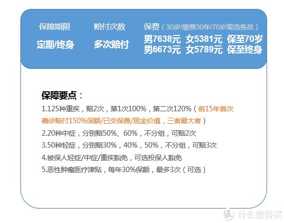 全面测评146款重疾险,选出2020年目前的性价比之王