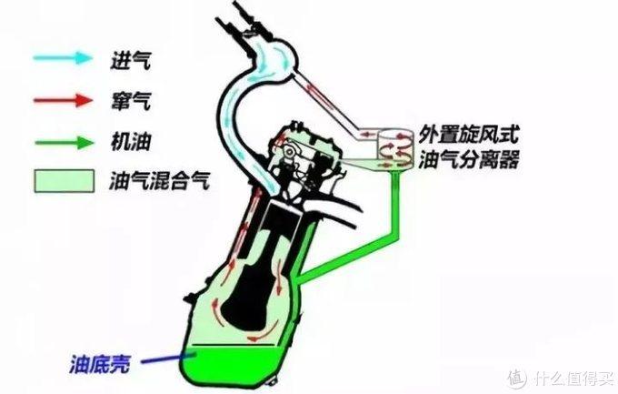 机油增多、机油乳化是什么鬼?毁发动机吗?能预防吗?