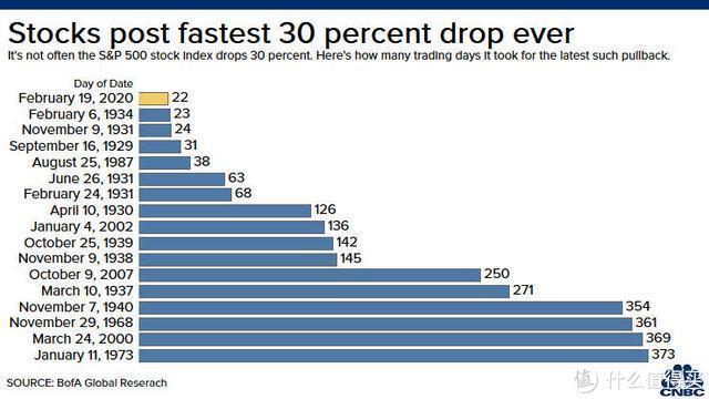 """道指惊现""""死亡交叉""""预示近期继续下跌,美股创史上最快跌幅纪录"""