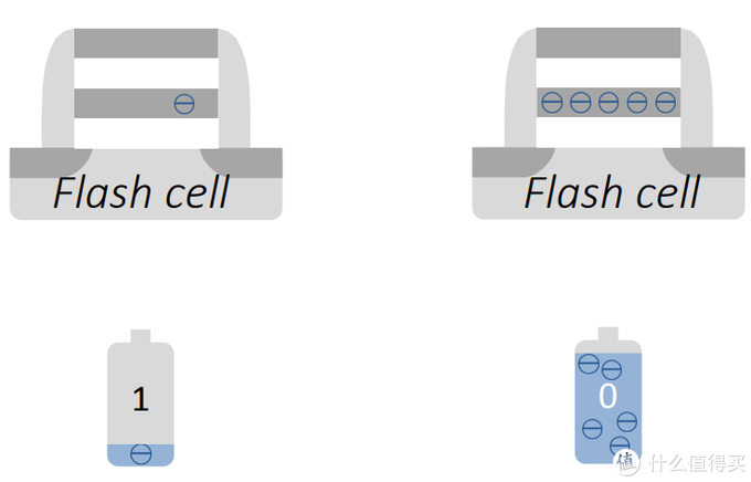 固态硬盘为何会有寿命限制?闪存到底能擦写多少次