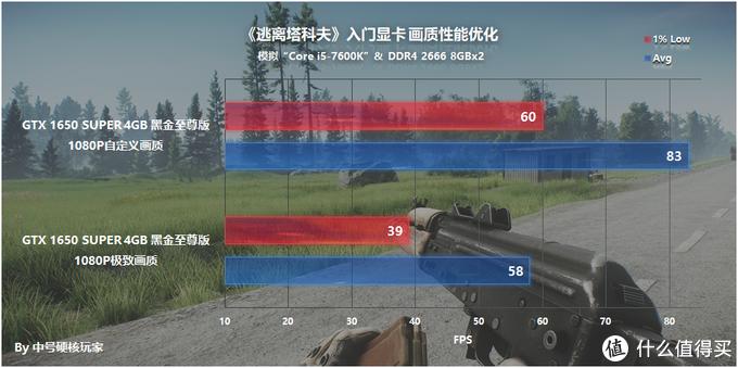 《逃离塔科夫》—拟真射击生存,RTX 2060推荐入门爽玩