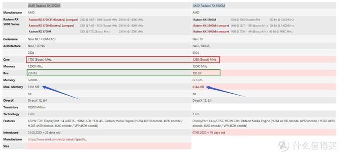 AMD RX5700M vs RX5600M规格参数对比