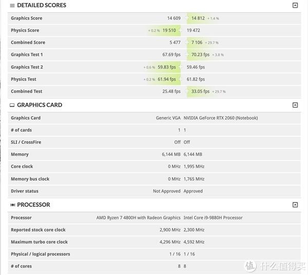左列为R7 4800H+RX5600M;右列为i9-9880H+RTX2060,二者分数难分高下