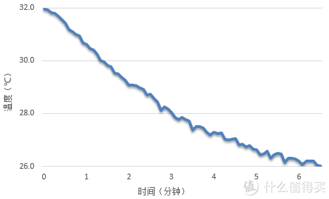 惠而浦空调降温测试
