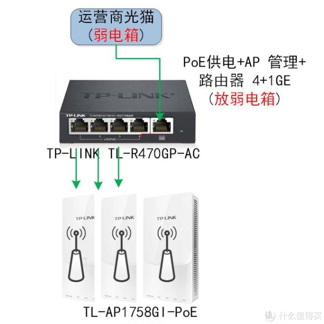 TP Link的家用AC+AP组网