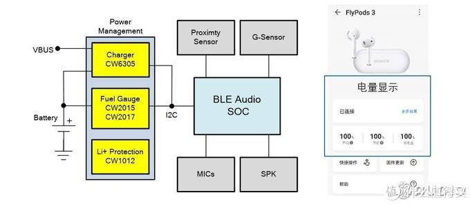 赛微微电子推出中高端TWS耳机电源管理解决方案
