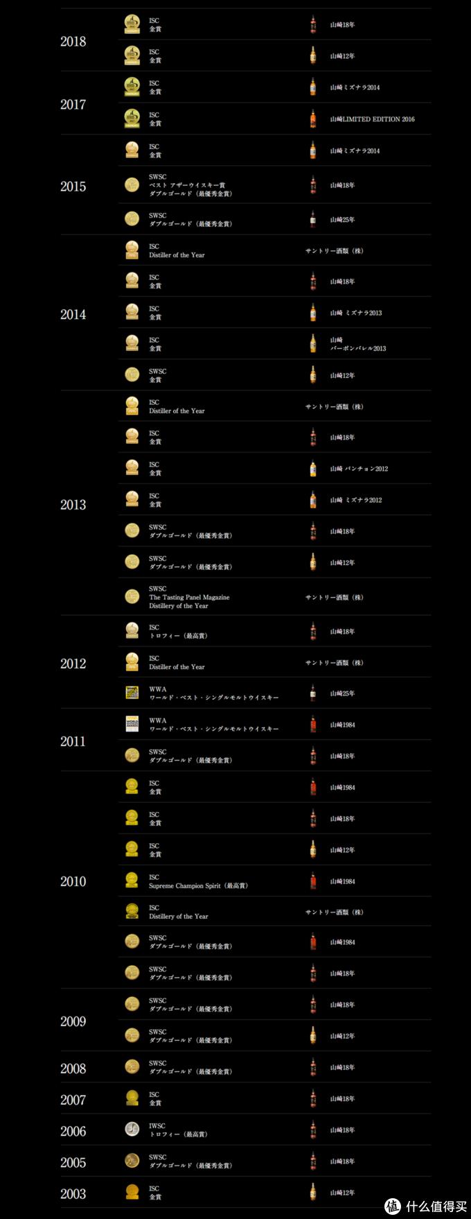 2003年山崎12年获得ISC金奖以来,日本威士忌在世界各大烈酒赛事上真是拿奖拿到手软。