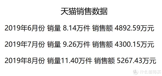 19年6月-8月天猫筋膜枪销售数据