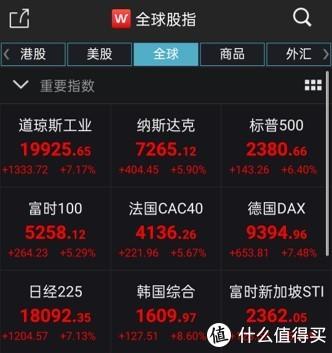 大反攻,全球股市嗨了... 资本市场全面翻红