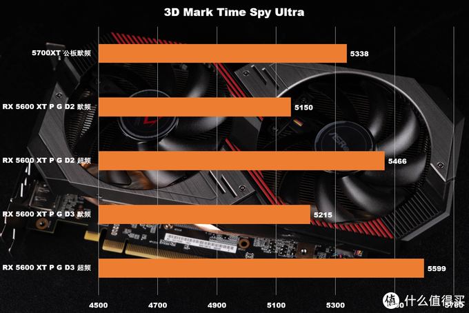 3D Mark Time Spy Ultra