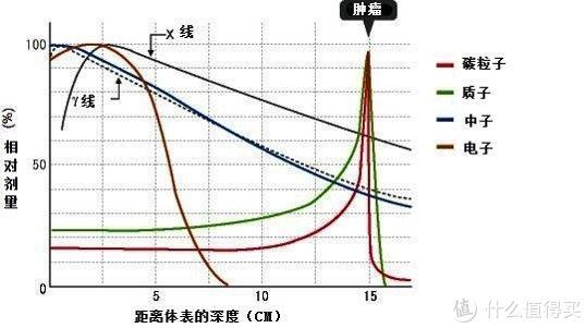 ▲普通射线和布拉格峰对比