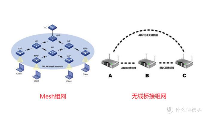 大户型网络覆盖Mesh组网实测,AC or AX下组网有什么不同