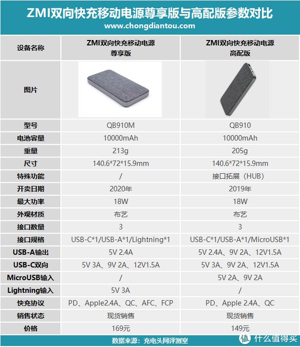 同为布艺外观,一文看懂紫米移动电源高配版和尊享版的区别(QB910M)