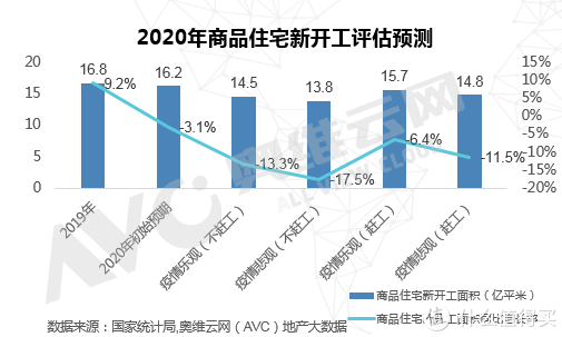 2020年住宅地产市场新开工面积,乐观下预计同比下滑6.4%