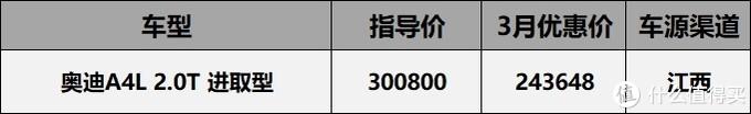 20年3月真香系价格汇总:三缸威朗5.88折,沃尔沃S90优惠12万