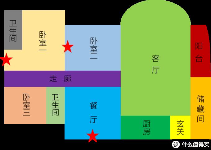 ▲▲▲图中红色五角星代表了路由器,其中餐厅和卧室二的路由器是MIFON R1进行Mesh无线组网,卧室一内的路由器是以前的老腾达,作为无线桥接