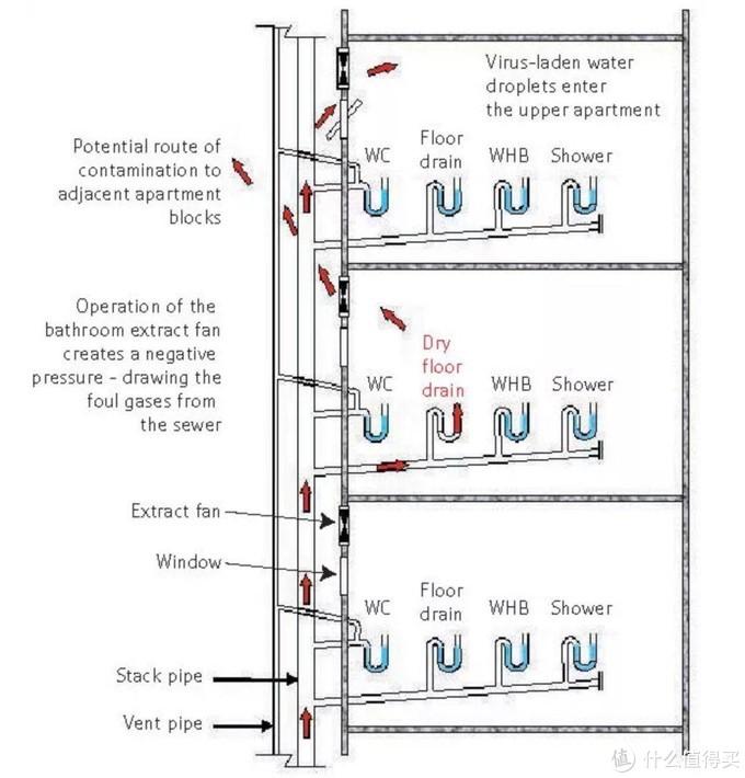 病毒可能的传播路径(来源:香港大学建筑系网站)