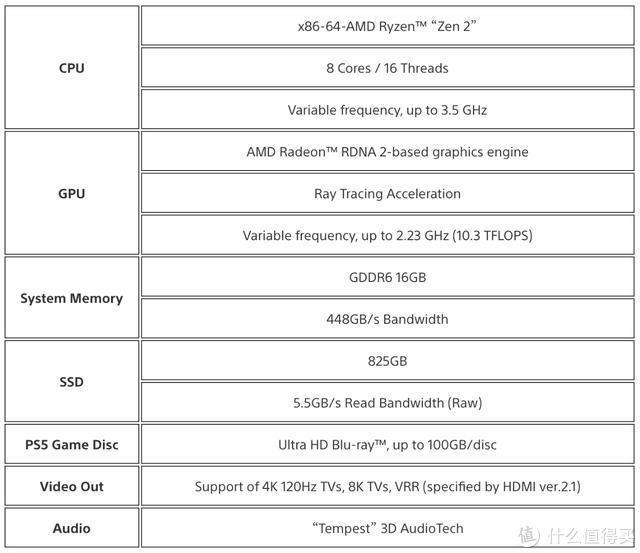 PS5 公布硬件规格!超快读取速度、3D 环绕音带来更好的游戏体验