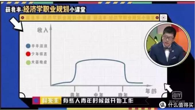 人生的收入支出曲线,薛兆丰都在用的草帽图告诉你为什么要买保险