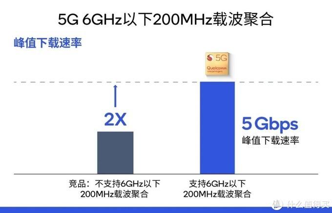 解密骁龙865:领先全球5G移动平台的十个理由