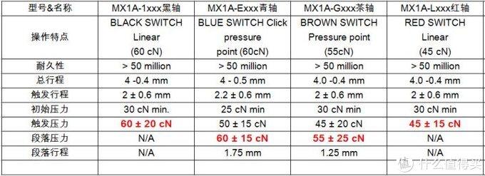 青轴的触发压力最小,其余均相同,黑轴的触发压力最高,然后就是青轴,茶轴,红轴依次减弱,而段落压力只存在于青轴与茶轴之间。