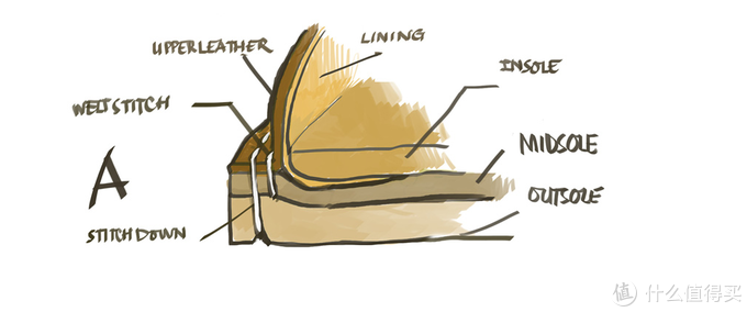 StitchDown结构图