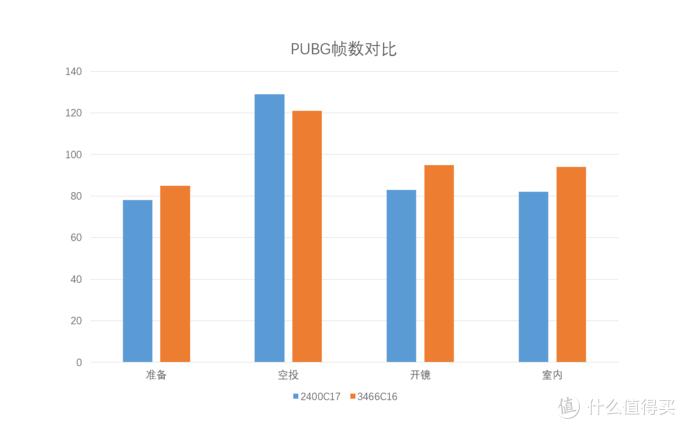 科赋雷霆3000超频吃鸡PUBG帧数小测