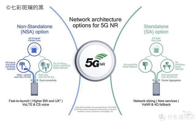 5G NR建设的不同选择