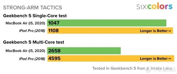 使用同款测试软件:Geekbench5测得的CPU性能对比