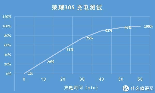 荣耀30S全面评测:麒麟第二款5G芯片,6400万像素打造最强旗舰机