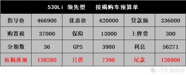 宝马5系:年前卖空库存优惠42000,复工后再多让5000
