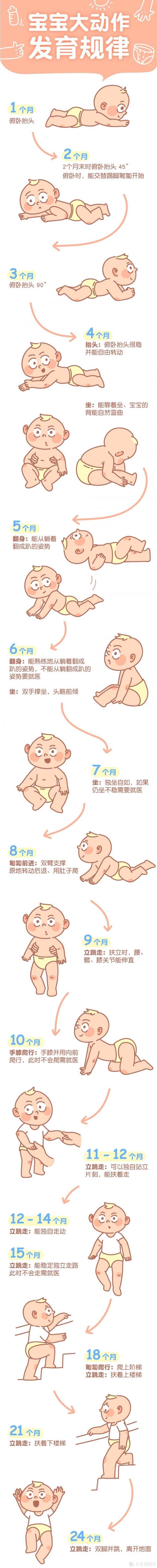 0至3岁宝宝发育情况对照表,别因为你的疏忽耽误了宝宝成长,快收藏吧!