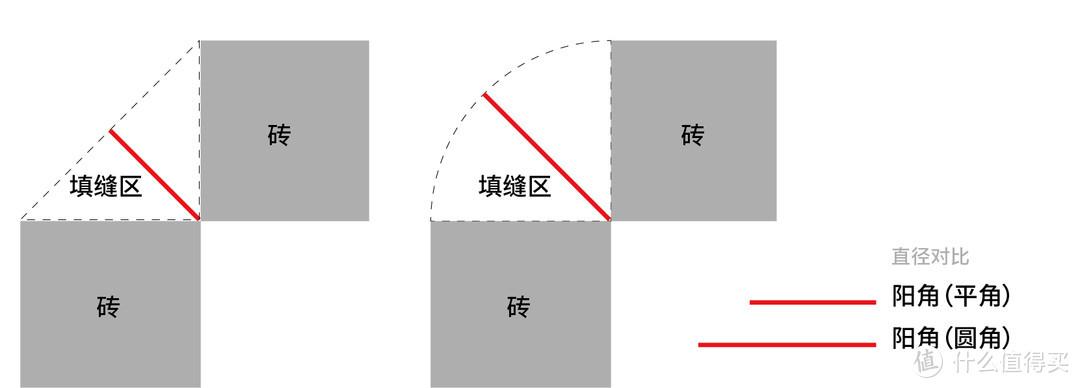 圆角直径明显长于平角