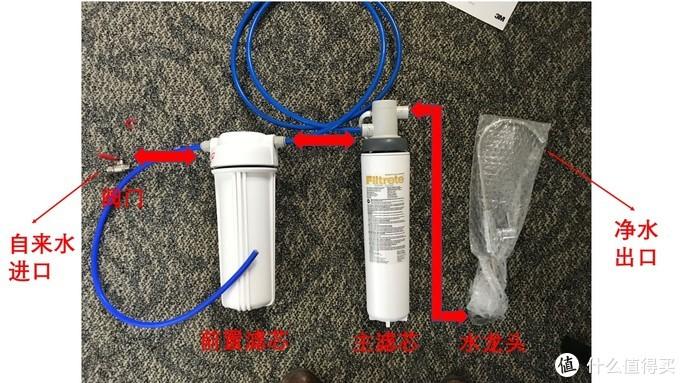 图3:3M净水器的流程图和各个组件